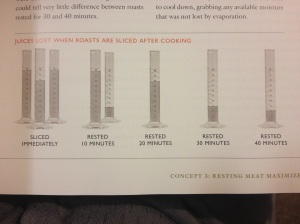 Illustration of moisture expelled from roasts after variable minutes of resting.