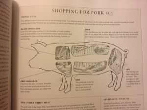 An illustration of pig anatomy and pork primals from the Science of Good Cooking from Cooks Illustrated Press, 2012.